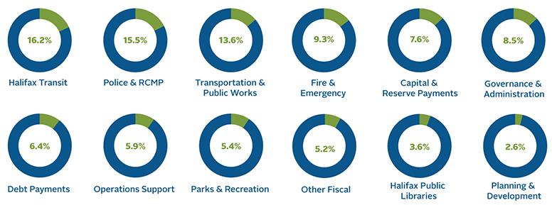 Municipal Budget 2018